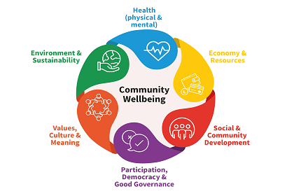 Vision for Community Wellbeing for This and Future Generations