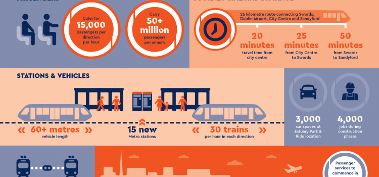 Public consultation on the Emerging Preferred route for the Metrolink