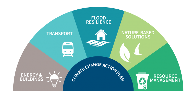 DLR County Councils' Draft Climate Change Action Plan